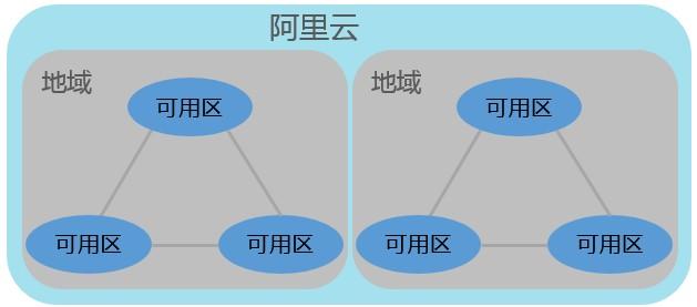 阿里云服务器地域可用区是什么?阿里云地域可用区详解