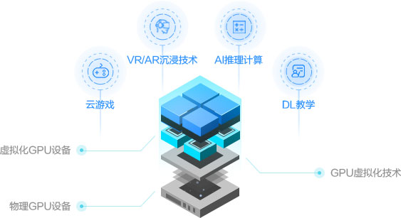 虚拟化GPU服务器和常规GPU云服务器有哪些区别?
