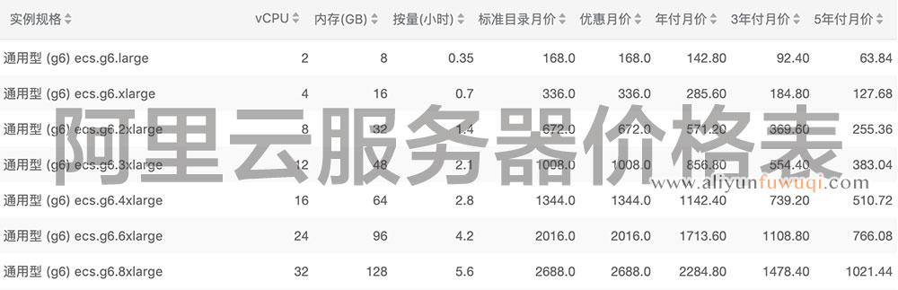 2020阿里云服务器报价计费标准价格表(更新)