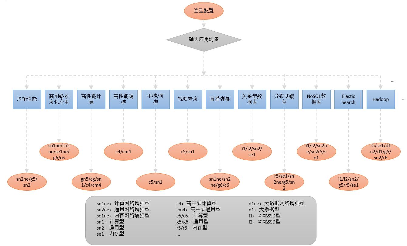 企业如何选择阿里云服务器配置及ECS实例规格?