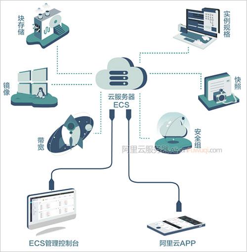云服务器ECS是什么意思?