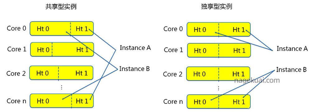 阿里云服务器共享型和独享型区别?性能对比如何选择?