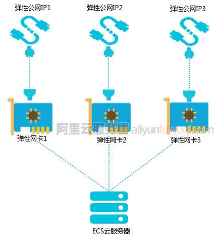 阿里云服务器ECS可以配置多个公网IP地址吗?