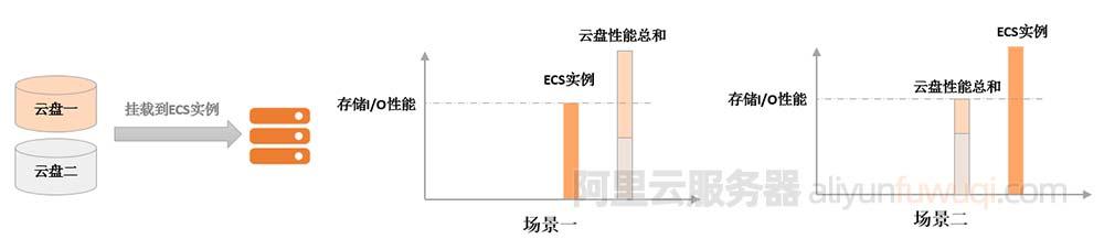 阿里云服务器ECS实例规格和云盘存储I/O性能关系说明
