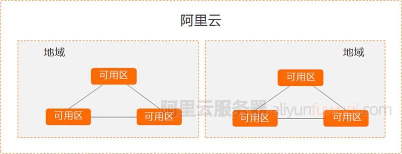 2021阿里云服务器地域节点可用区对照表及选择方法