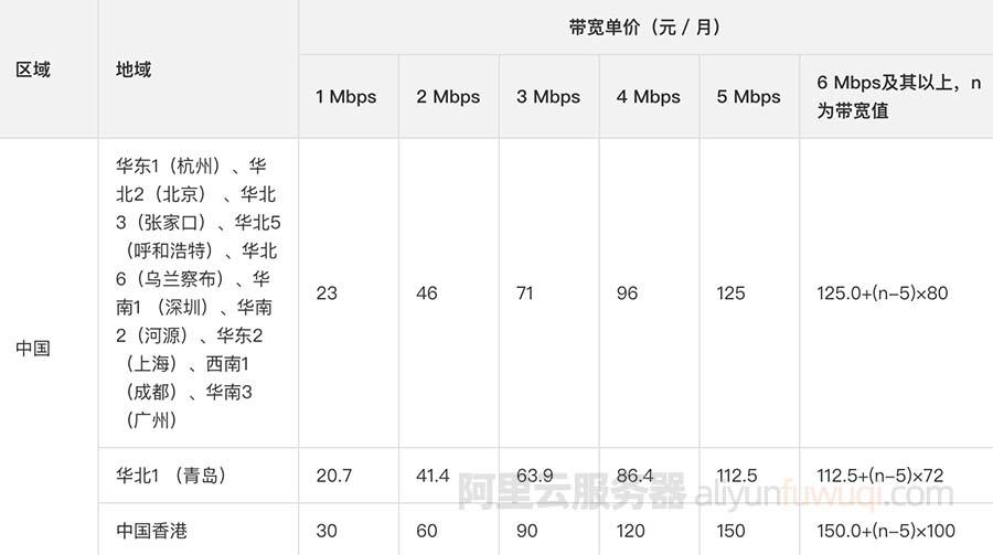 阿里云服务器额外增加一个独立IP地址如何收费?